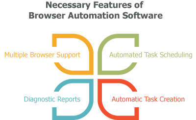 necessary-features-browser-automation-software